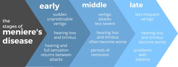 menieres-disease-stages